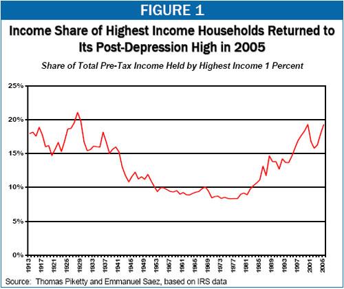 Top 1 percent income
